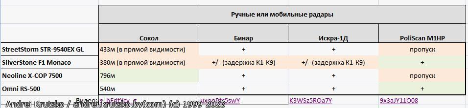 radars table - Тест радар-детектора: Omni RS-500 - Радарная часть
