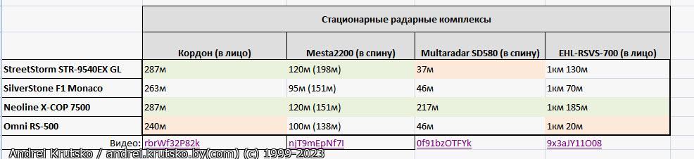 speedcams results - Тест радар-детектора: Omni RS-500 - Радарная часть